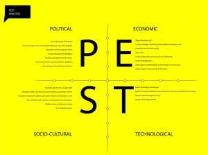 Phân tích PEST – bức tranh toàn cảnh về cơ hội và đe dọa